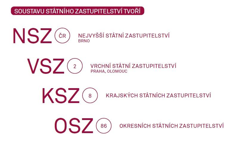 Soustavu státního zastupitelství tvoří: Nejvyšší státní zastupitelství (Brno, 2 vrchní státní zastupitelství (Praha, Olomouc), 8 krajských státních zastupitelství, 86 okresních státních zastupitelství