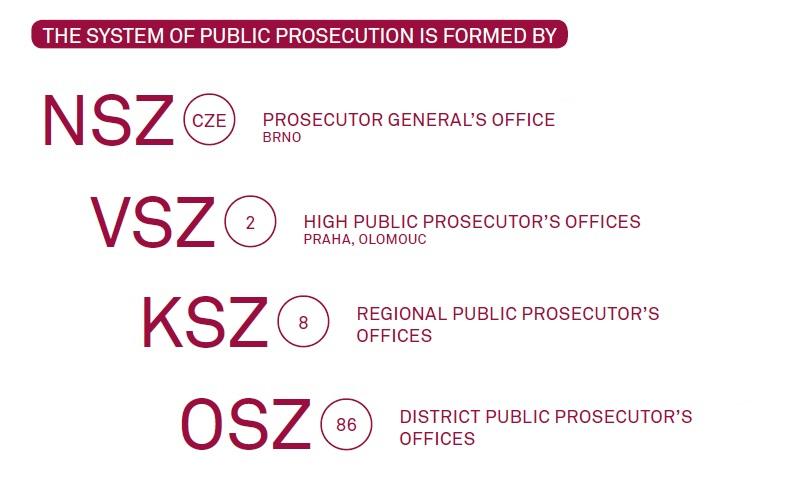 Levels of Public Prosecution System