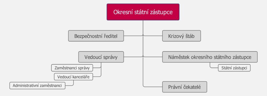 Organizační schema okresního státního zastupitelství