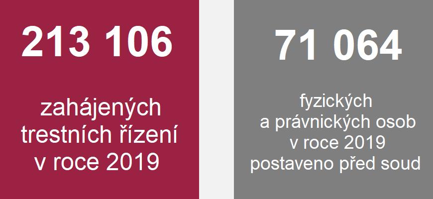 Grafika: 213 106 zahájených trestních řízení v roce 2019, 71 064 fyzických a právnických osob v roce 2019 postaveno před soud