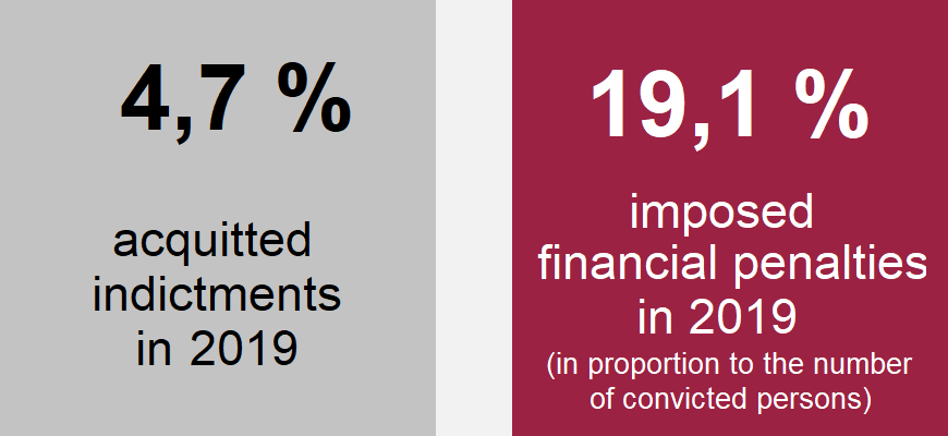 Chart: 4,7 % acquitted indictments in 2019, 19,1 % imposed financial penalties in 2019 (in proportion to the number of convicted persons)