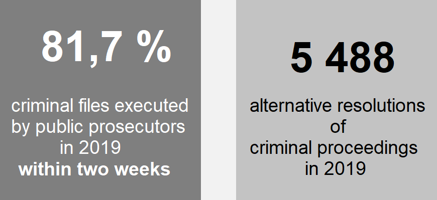 Chart: 81,7 % criminal files executed by public prosecutors in 2019 within two weeks, 5 488 alternative resolutions of criminal proceedings in 2019