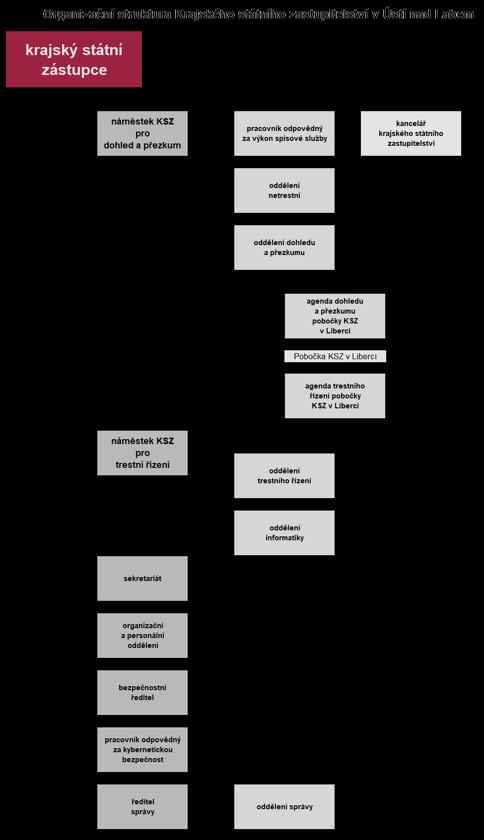 Organizační struktura Krajského státního zastupitelství v Ústí nad Labem