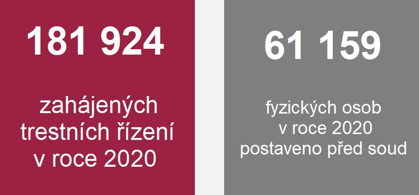 Grafika: 181 924 zahájených trestních řízení v roce 2020, 61 159 fyzických osob v roce 2020 postaveno před soud