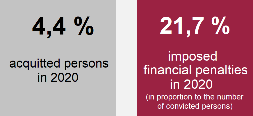 Chart: 4,4 % acquitted persons in 2020, 21,7 % imposed financial penalties in 2020