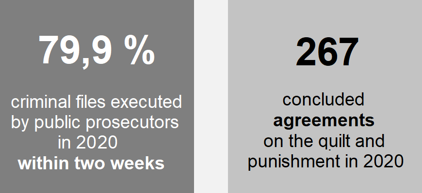 Chart: 79,9 % criminal files executed by public prosecutors in 2020 within two weeks, 267 concluded agreements on the quilt and punishment