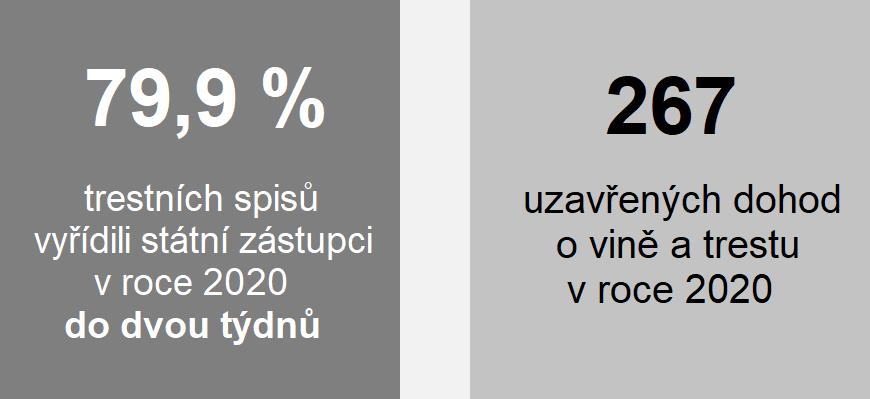 Grafika: 79,9 % trestních spisů vyřídili státní zástupci v roce 2020 do dvou týdnů, 267 uzavřených dohod o vině a trestu