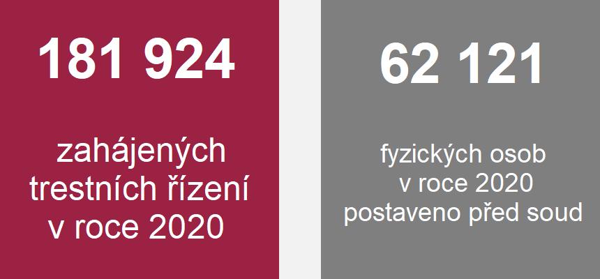 Grafika: 181 924 zahájených trestních řízení v roce 2020, 62 121 fyzických osob v roce 2020 postaveno před soud