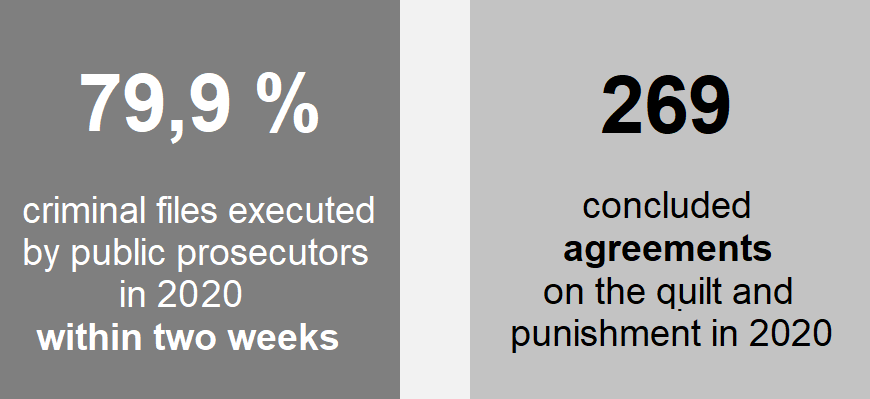 Chart: 79,9 % criminal files executed by public prosecutors in 2020 within two weeks, 269 concluded agreements on the quilt and punishment