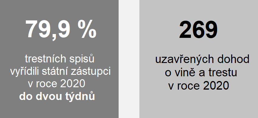 Grafika: 79,9 % trestních spisů vyřídili státní zástupci v roce 2020 do dvou týdnů, 269 uzavřených dohod o vině a trestu